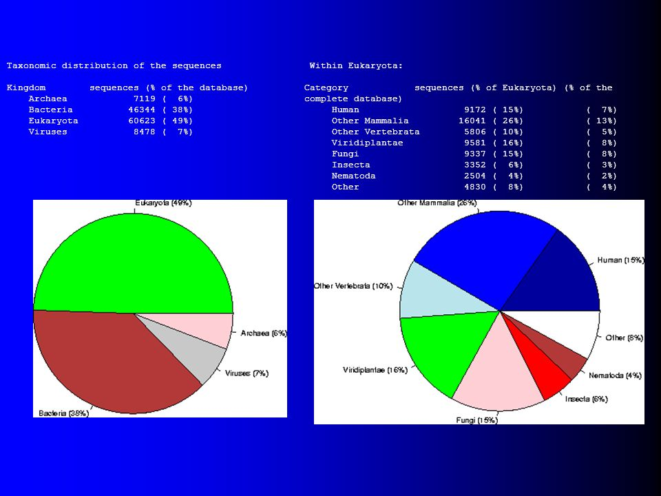Taxonomic distribution of the sequences Kingdom sequences (% of the database) Archaea 7119 ( 6%) Bacteria 46344 ( 38%) Eukaryota 60623 ( 49%) Viruses
