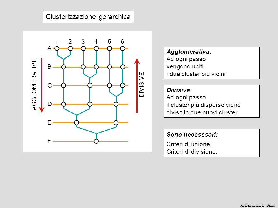 FE D CB AGGLOMERATIVE DIVISIVE 123456 A Clusterizzazione gerarchica Agglomerativa: Ad ogni passo vengono uniti i due cluster più vicini Divisiva: Ad o