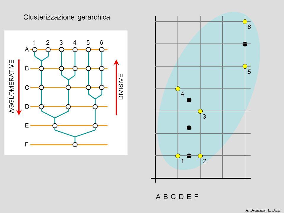 ABD FE D CB 12 3 4 5 6 AGGLOMERATIVE DIVISIVE 123456 A Clusterizzazione gerarchica CEF A. Dermanis, L. Biagi