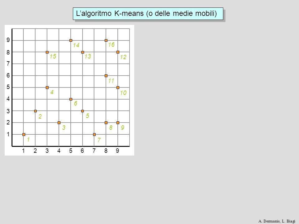123456789 1 2 3 4 5 6 7 8 9 1 2 3 4 5 6 7 89 10 11 12 13 14 15 16 Lalgoritmo K-means (o delle medie mobili) A. Dermanis, L. Biagi