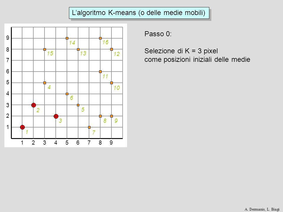 123456789 1 2 3 4 5 6 7 8 9 1 2 3 4 5 6 7 89 10 11 12 13 14 15 16 Lalgoritmo K-means (o delle medie mobili) Passo 0: Selezione di K = 3 pixel come pos