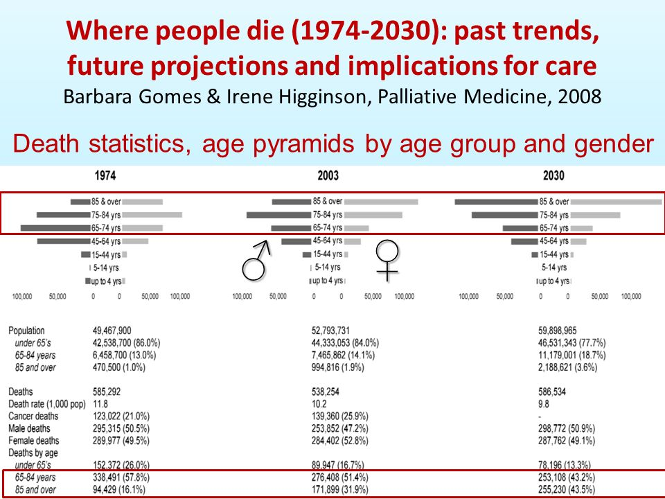 Where people die (1974-2030): past trends, future projections and implications for care Barbara Gomes & Irene Higginson, Palliative Medicine, 2008 Dea