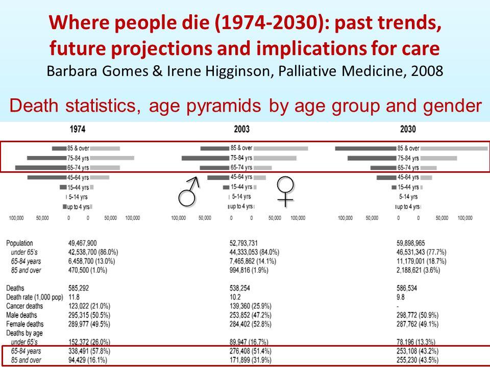 Where people die… Barbara Gomes & Irene Higginson, Palliative Medicine, 2008 Proportions of home deaths