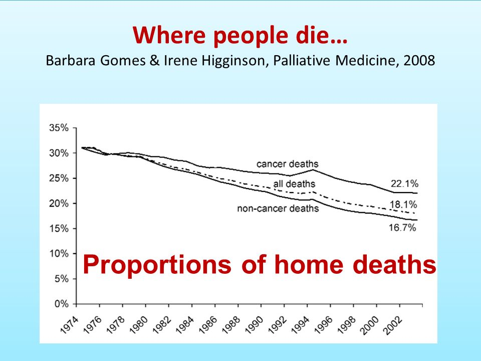 Where people die… Barbara Gomes & Irene Higginson, Palliative Medicine, 2008 Proportions of home deaths