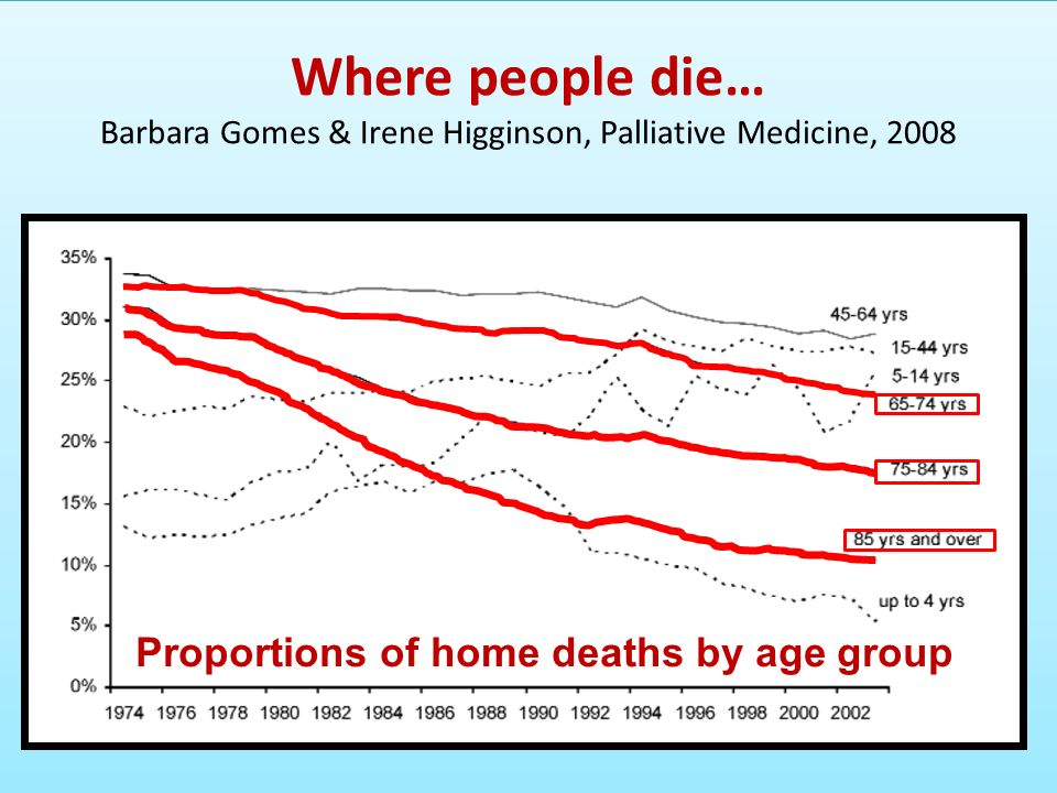 Where people die… Barbara Gomes & Irene Higginson, Palliative Medicine, 2008 Proportions of home deaths by age group