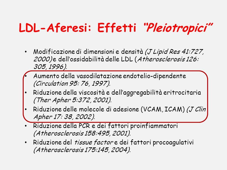 LDL-Aferesi: Effetti Pleiotropici Modificazione di dimensioni e densità (J Lipid Res 41:727, 2000) e dellossidabilità delle LDL (Atherosclerosis 126: 305, 1996).