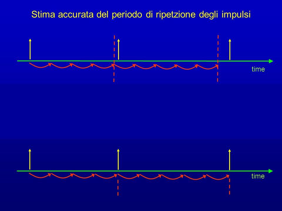 time Time residual Stima accurata del periodo di ripetzione degli impulsi
