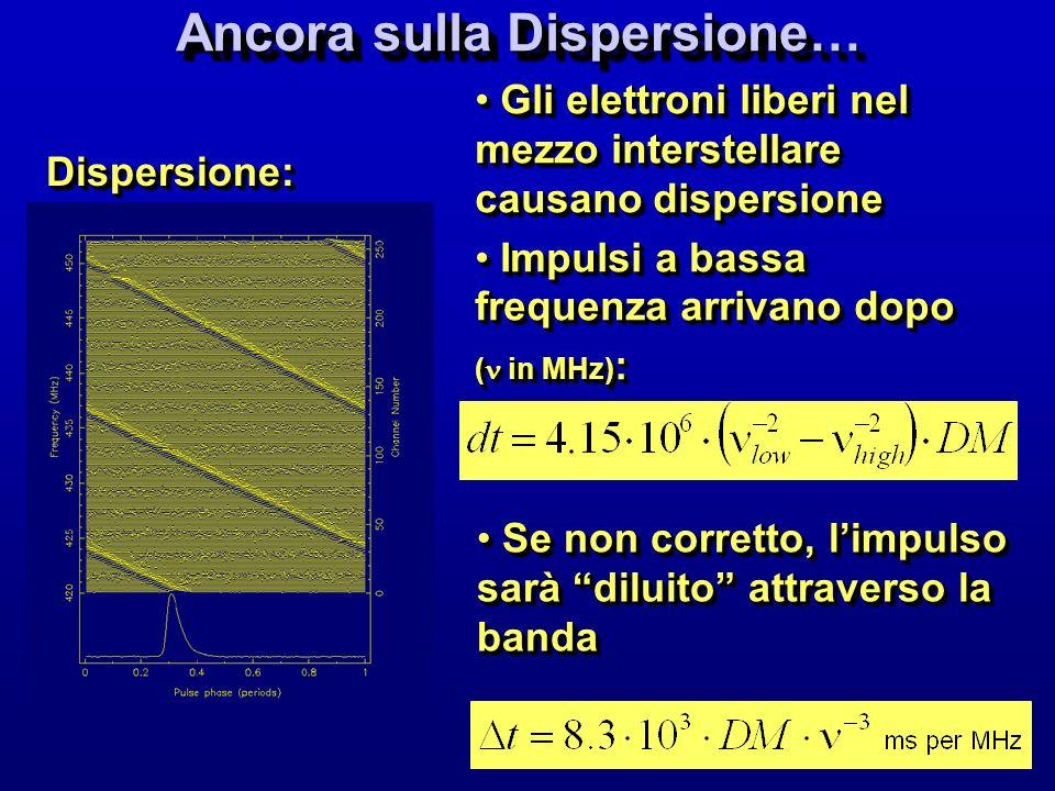 t DM = 1.2 10 4 3 DM 430 MHz 100 s /DM /MHz 1400 MHz 3 s /DM /MHz Allargamento degli impulsi dovuto alla dispersione Frequency Frequency Frequency time