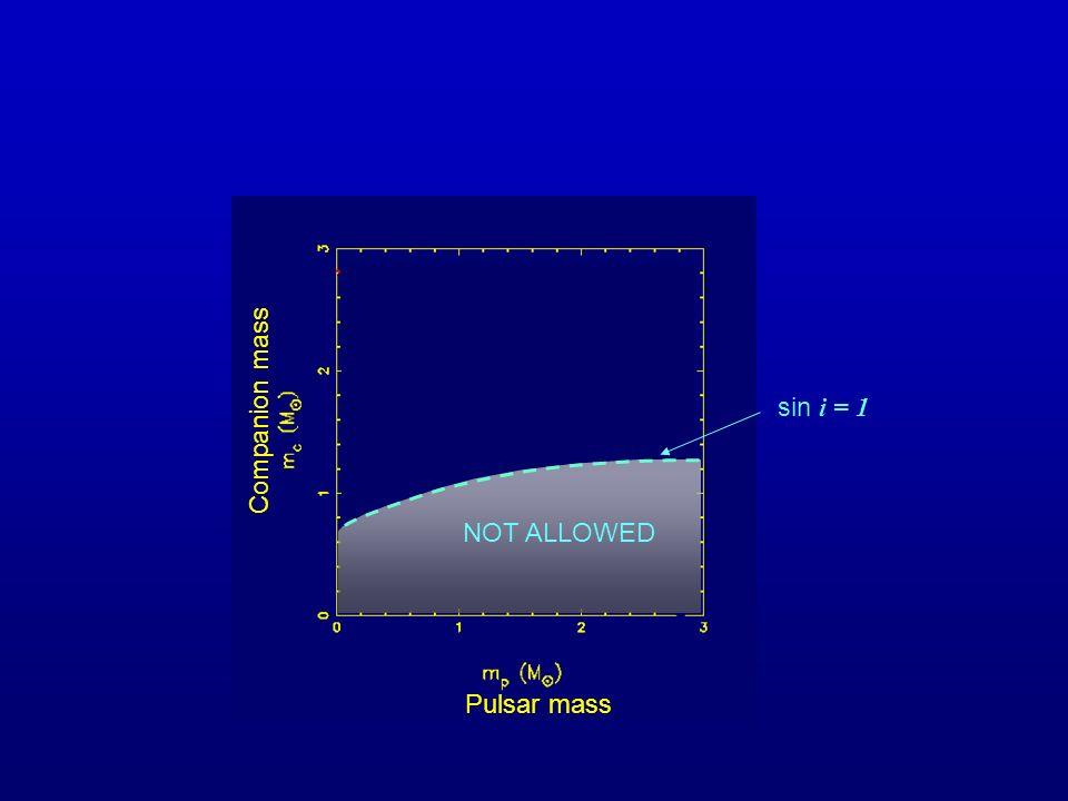 NOT ALLOWED sin i = 1 Pulsar mass Companion mass