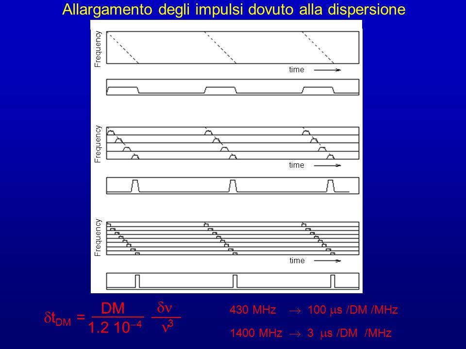 t DM = 1.2 10 4 3 DM 430 MHz 100 s /DM /MHz 1400 MHz 3 s /DM /MHz Allargamento degli impulsi dovuto alla dispersione Frequency Frequency Frequency tim