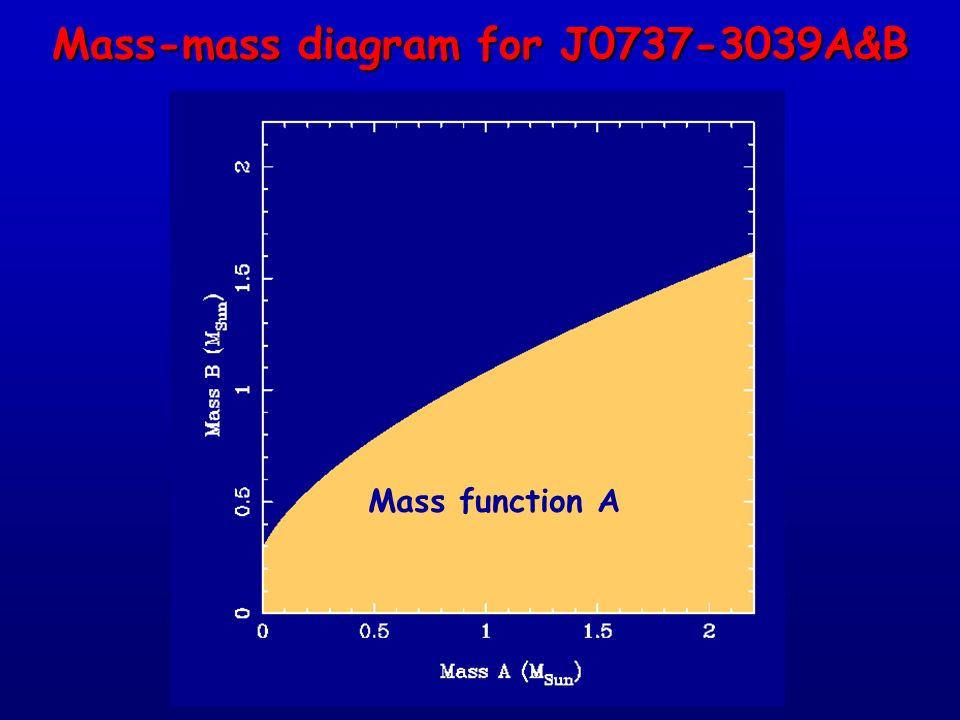 Mass function A Mass-mass diagram for J0737-3039A&B
