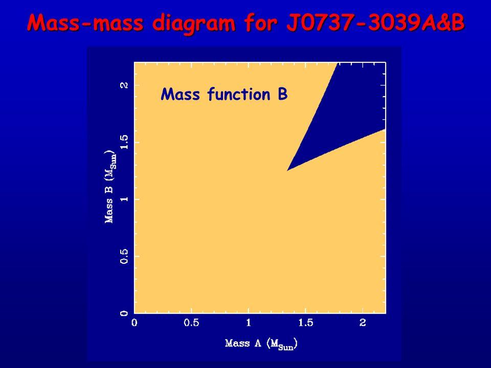 Mass function B Mass-mass diagram for J0737-3039A&B