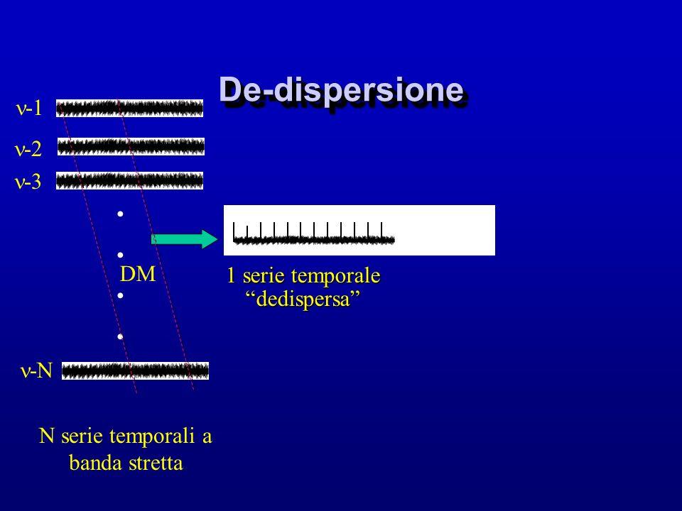 De-dispersioneDe-dispersione -3 -2 -N 1 serie temporale dedispersa N serie temporali a banda stretta DM