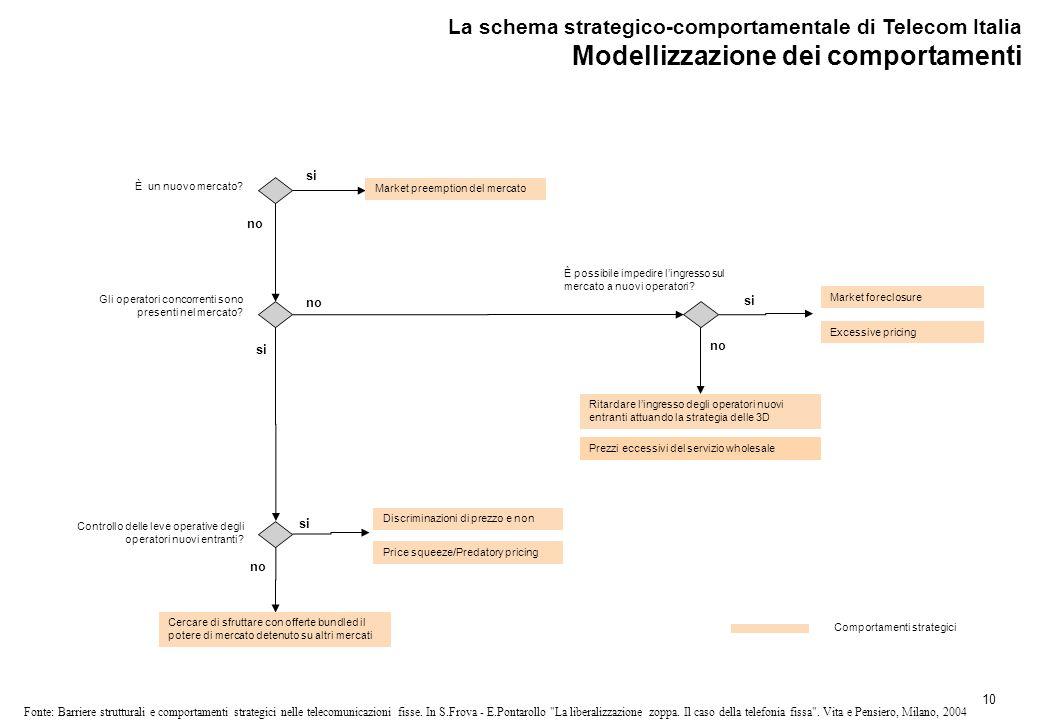 10 Fonte: Barriere strutturali e comportamenti strategici nelle telecomunicazioni fisse.