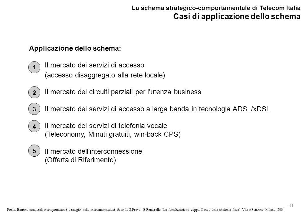 11 Fonte: Barriere strutturali e comportamenti strategici nelle telecomunicazioni fisse.