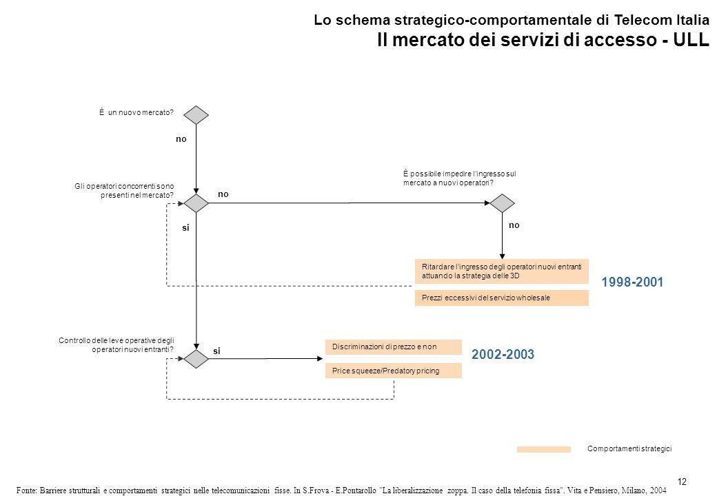 12 Fonte: Barriere strutturali e comportamenti strategici nelle telecomunicazioni fisse.