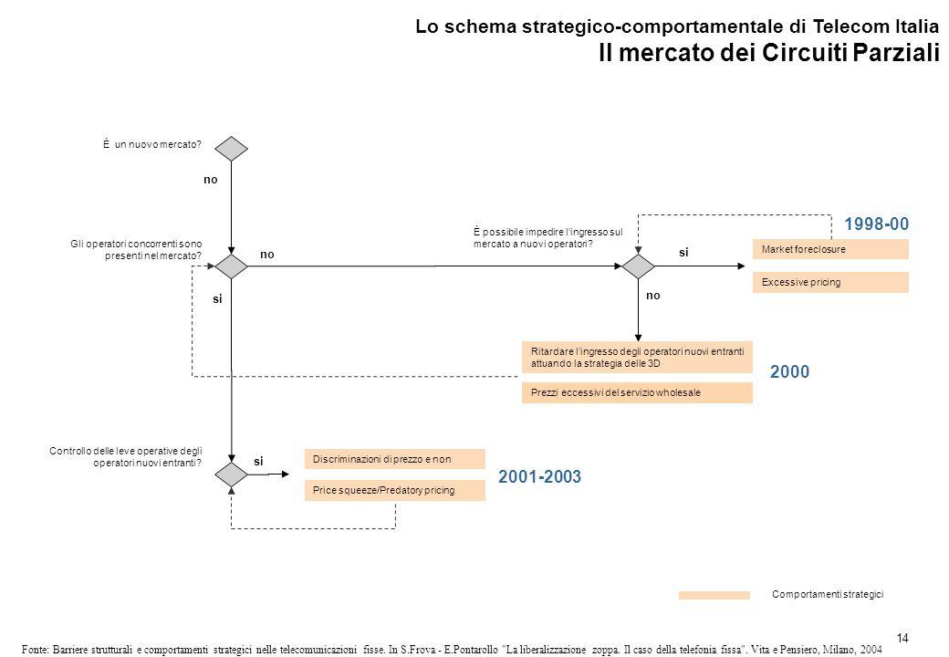 14 Fonte: Barriere strutturali e comportamenti strategici nelle telecomunicazioni fisse.