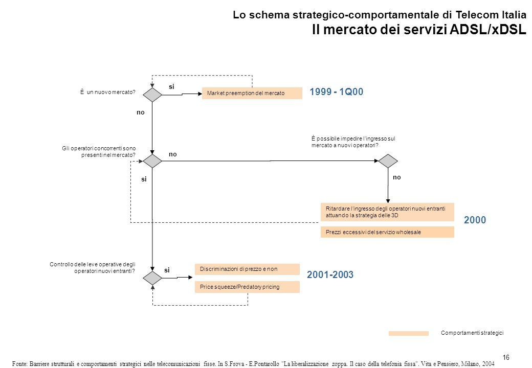16 Fonte: Barriere strutturali e comportamenti strategici nelle telecomunicazioni fisse.