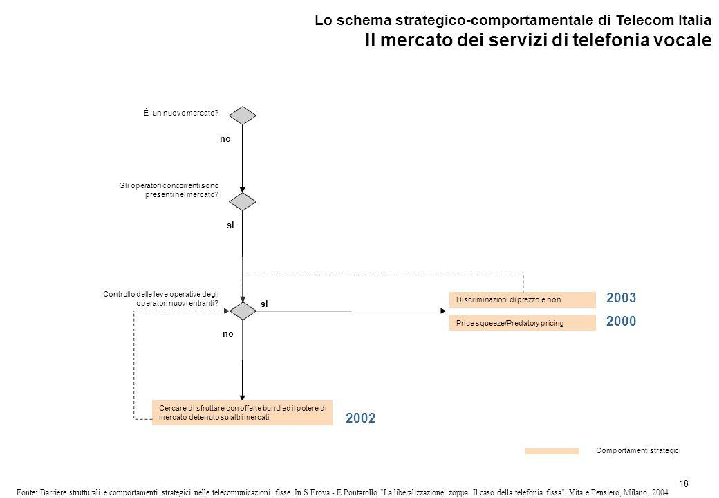 18 Fonte: Barriere strutturali e comportamenti strategici nelle telecomunicazioni fisse.