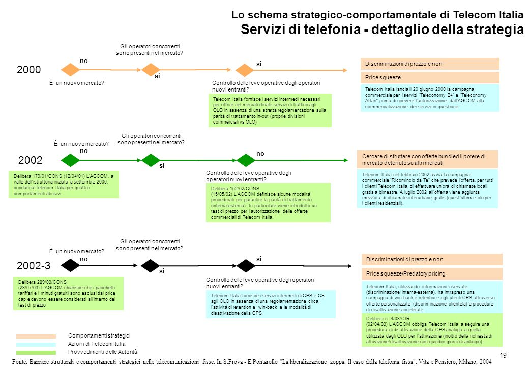 19 Fonte: Barriere strutturali e comportamenti strategici nelle telecomunicazioni fisse.