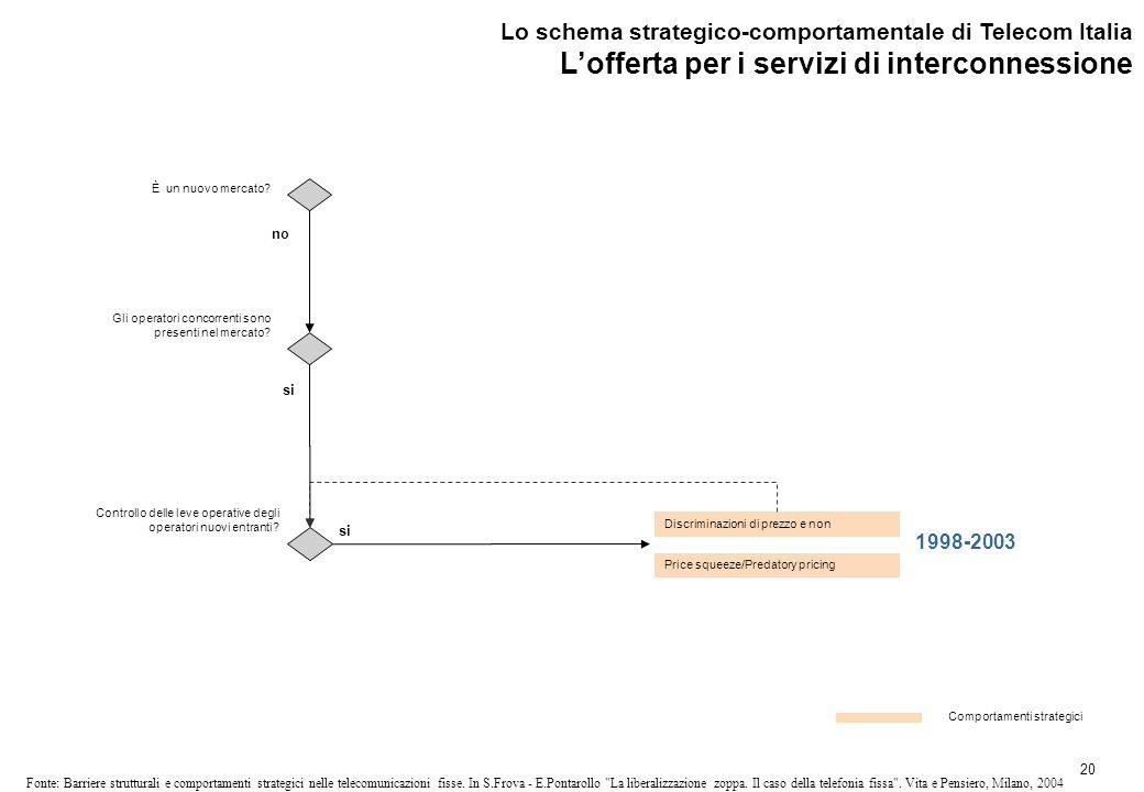 20 Fonte: Barriere strutturali e comportamenti strategici nelle telecomunicazioni fisse.