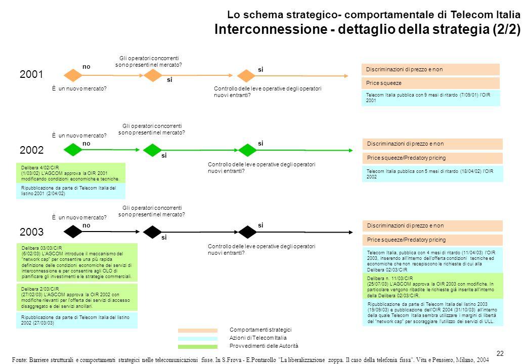 22 Fonte: Barriere strutturali e comportamenti strategici nelle telecomunicazioni fisse.