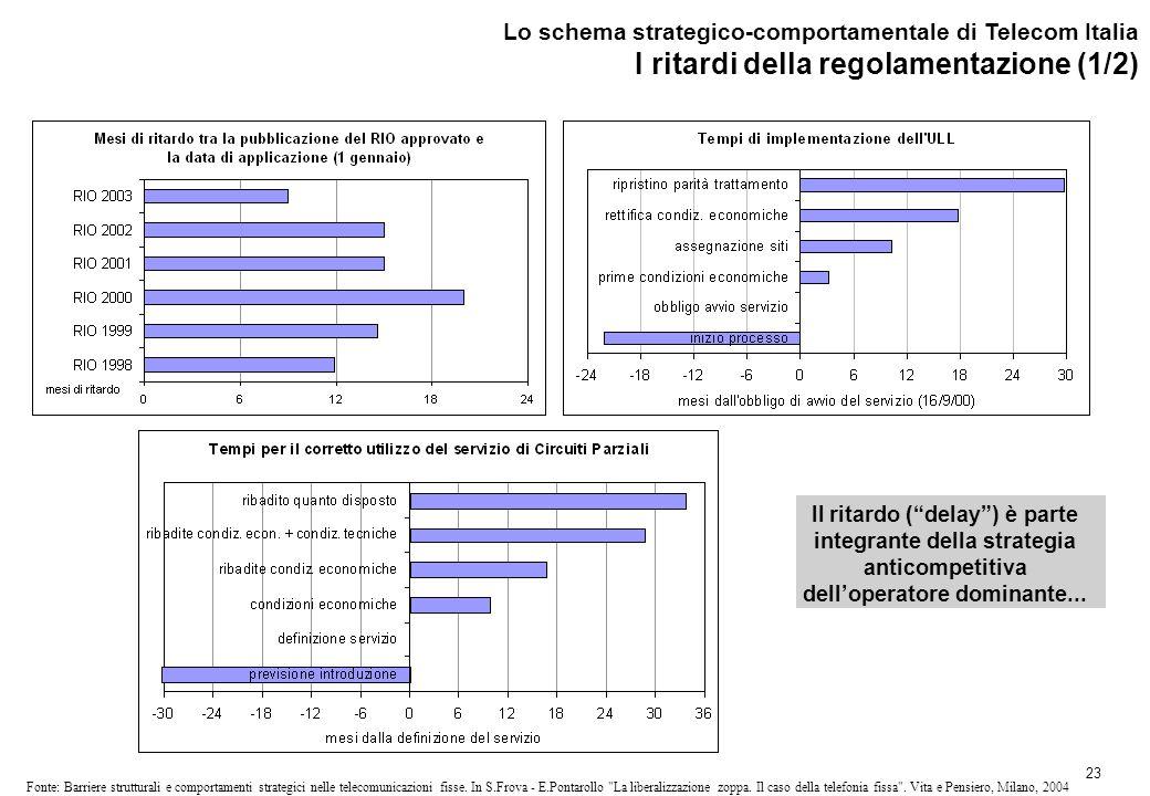 23 Fonte: Barriere strutturali e comportamenti strategici nelle telecomunicazioni fisse.