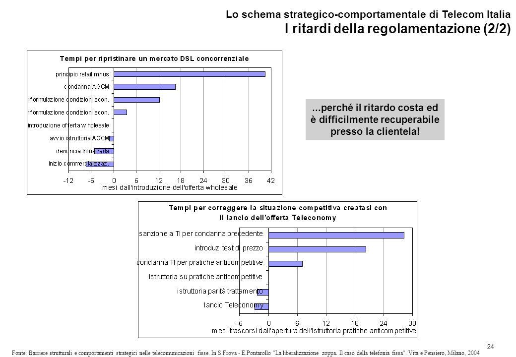 24 Fonte: Barriere strutturali e comportamenti strategici nelle telecomunicazioni fisse.