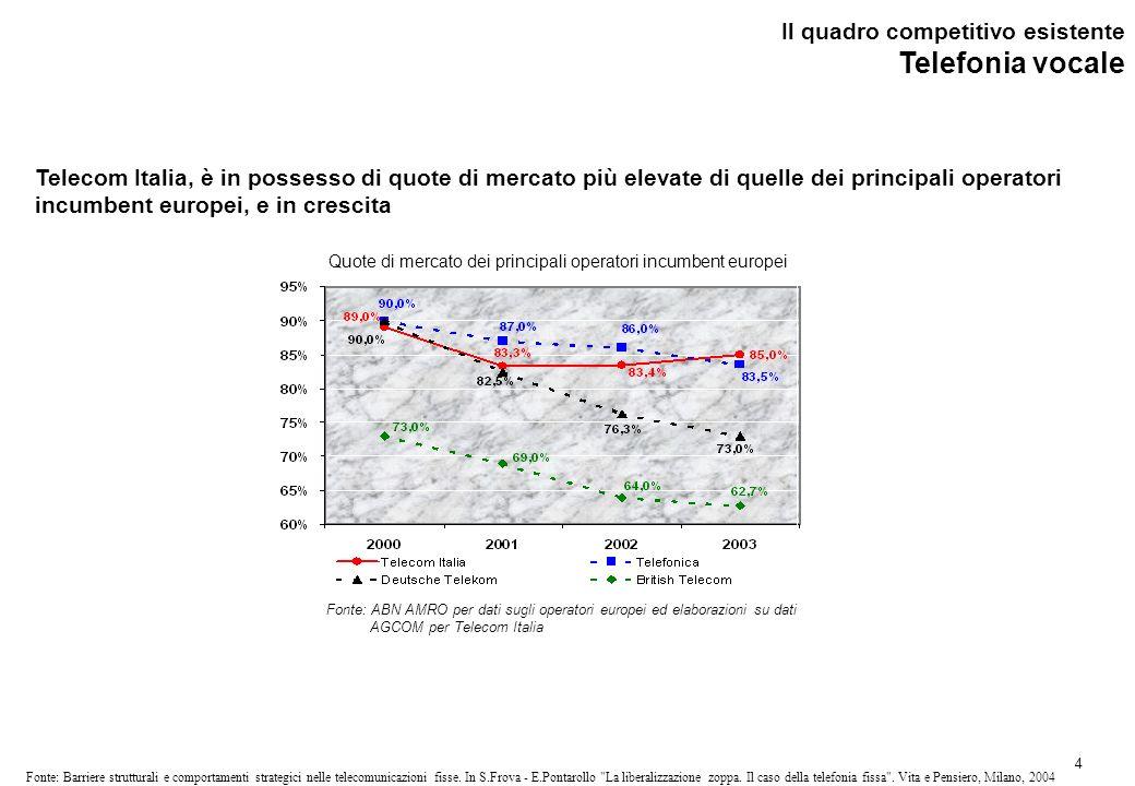 4 Fonte: Barriere strutturali e comportamenti strategici nelle telecomunicazioni fisse.
