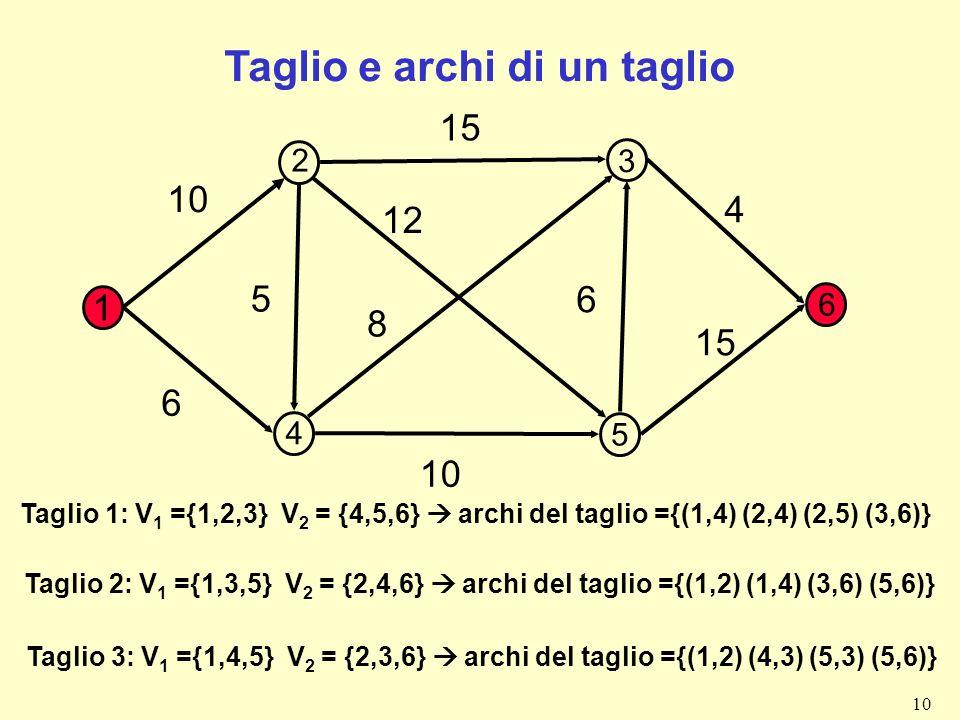 10 Taglio e archi di un taglio 1 10 15 4 6 8 12 5 6 10 Taglio 3: V 1 ={1,4,5} V 2 = {2,3,6} archi del taglio ={(1,2) (4,3) (5,3) (5,6)} 2 3 4 5 6 Tagl
