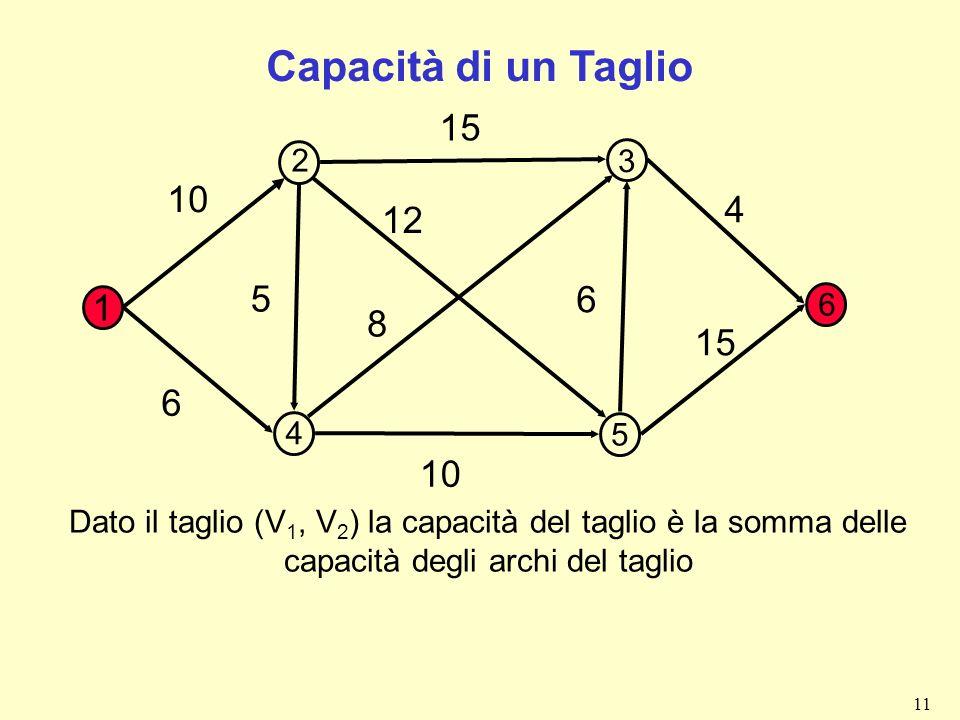 11 Capacità di un Taglio 1 10 15 4 6 8 12 5 6 10 2 3 4 5 6 Dato il taglio (V 1, V 2 ) la capacità del taglio è la somma delle capacità degli archi del