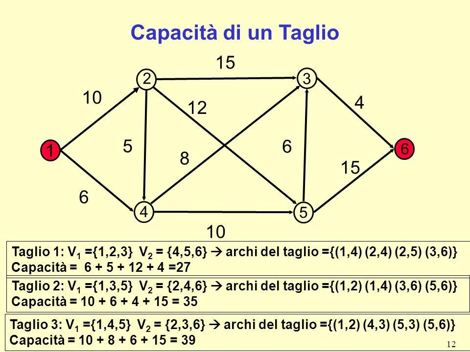 12 Capacità di un Taglio 1 10 15 4 6 8 12 5 6 10 Taglio 3: V 1 ={1,4,5} V 2 = {2,3,6} archi del taglio ={(1,2) (4,3) (5,3) (5,6)} Capacità = 10 + 8 +