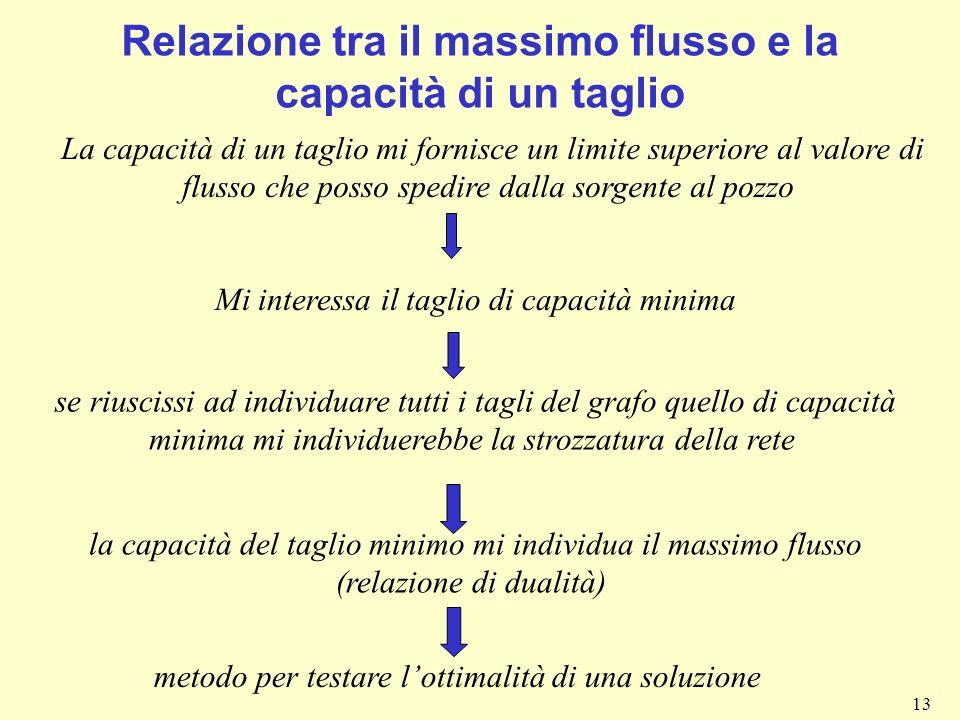 13 Relazione tra il massimo flusso e la capacità di un taglio La capacità di un taglio mi fornisce un limite superiore al valore di flusso che posso s