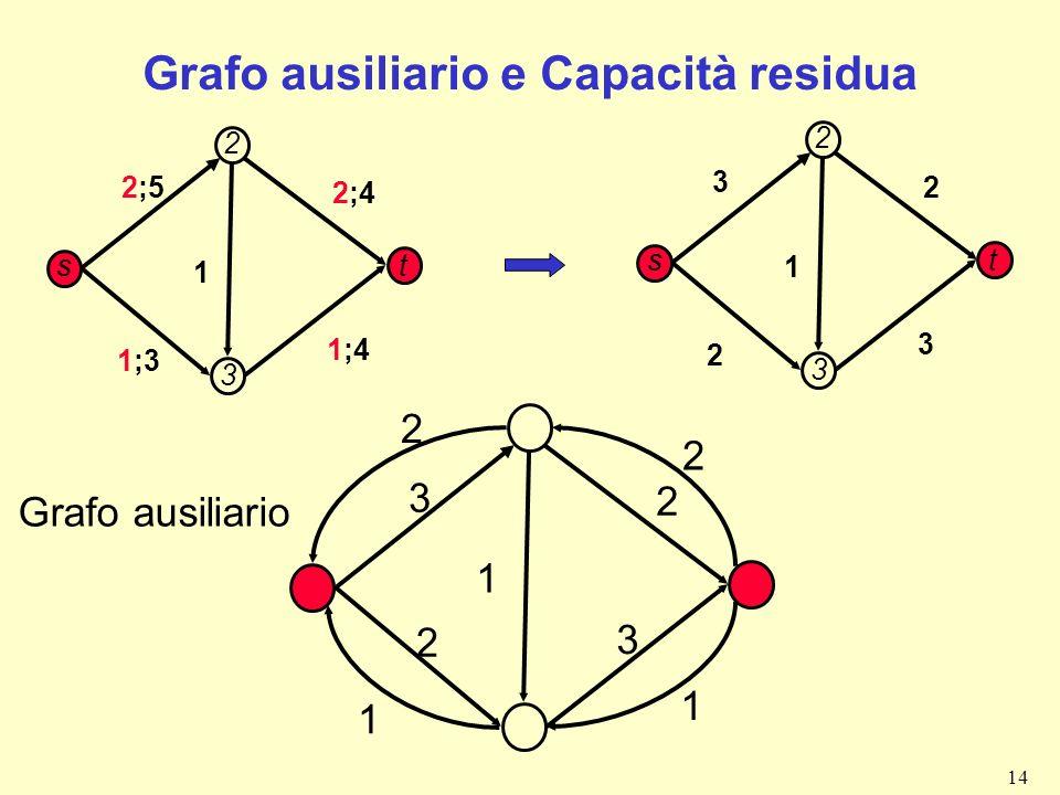 14 Grafo ausiliario e Capacità residua 2;5 1 1;3 2;4 1;4 s t 2 3 3 1 2 2 3 s t 2 3 3 1 2 2 3 2 1 2 1 Grafo ausiliario