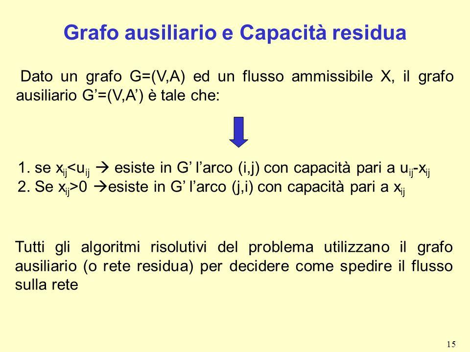 15 Grafo ausiliario e Capacità residua Dato un grafo G=(V,A) ed un flusso ammissibile X, il grafo ausiliario G=(V,A) è tale che: 1. se x ij <u ij esis