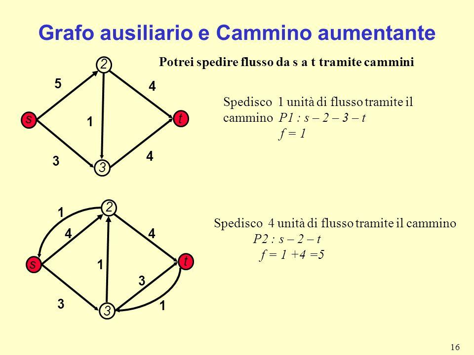 16 Grafo ausiliario e Cammino aumentante 5 1 3 4 4 s t 2 3 Potrei spedire flusso da s a t tramite cammini Spedisco 4 unità di flusso tramite il cammin