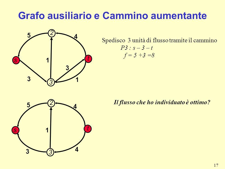 17 Grafo ausiliario e Cammino aumentante 1 3 4 3 s t 3 5 Spedisco 3 unità di flusso tramite il cammino P3 : s – 3 – t f = 5 +3 =8 2 1 1 3 4 s t 3 5 2