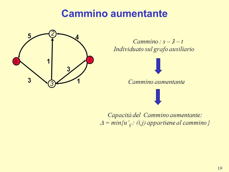 19 Cammino aumentante 1 3 4 3 s t 3 5 Cammino : s – 3 – t Individuato sul grafo ausiliario 2 1 Cammino aumentante Capacità del Cammino aumentante: = m