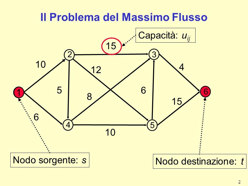 3 Il Problema del Massimo Flusso Nodo sorgente fornisce flusso f Nodo destinazione assorbe flusso -f Tutti gli altri nodi sono nodi di transito Voglio spedire dalla sorgente la massima quantità di flusso fino al pozzo senza violare i vincoli di capacità