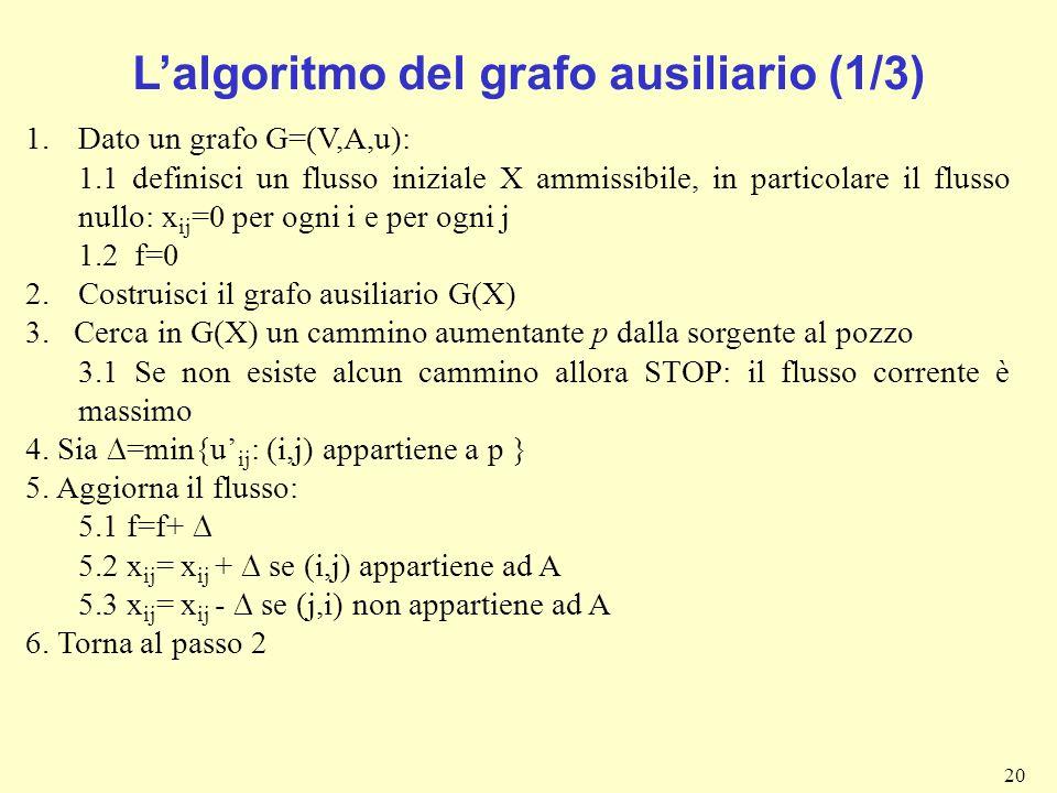 20 1.Dato un grafo G=(V,A,u): 1.1 definisci un flusso iniziale X ammissibile, in particolare il flusso nullo: x ij =0 per ogni i e per ogni j 1.2 f=0