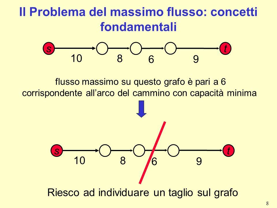 9 Il Problema del massimo flusso: concetti fondamentali 10 6 8 9 ho individuato un taglio: cioè una partizione dei nodi in due insiemi tali V 1 e V 2 tali che: - Il nodo sorgente appartiene a V 1 - Il nodo pozzo appartiene a V 2 - V 1 V 2 = V - V 1 V 2 = Ø estendiamo questo concetto di taglio ad un grafo più complesso