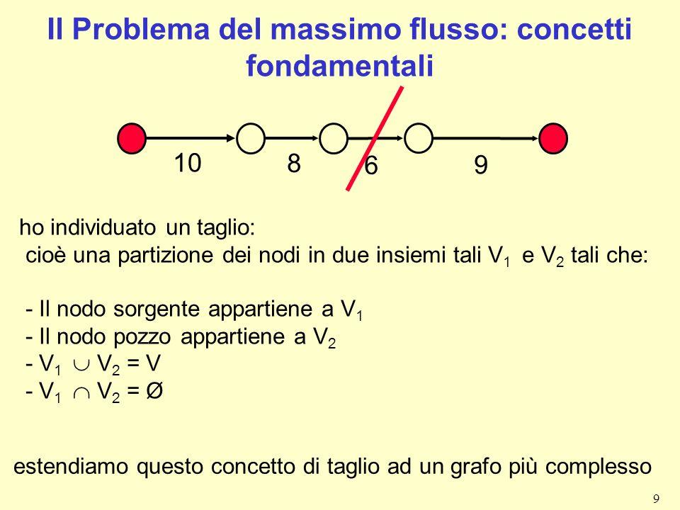 10 Taglio e archi di un taglio 1 10 15 4 6 8 12 5 6 10 Taglio 3: V 1 ={1,4,5} V 2 = {2,3,6} archi del taglio ={(1,2) (4,3) (5,3) (5,6)} 2 3 4 5 6 Taglio 1: V 1 ={1,2,3} V 2 = {4,5,6} archi del taglio ={(1,4) (2,4) (2,5) (3,6)} Taglio 2: V 1 ={1,3,5} V 2 = {2,4,6} archi del taglio ={(1,2) (1,4) (3,6) (5,6)}