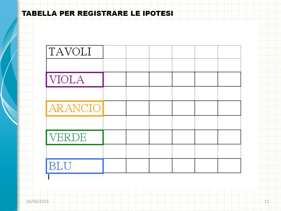 26/04/201411 TABELLA PER REGISTRARE LE IPOTESI