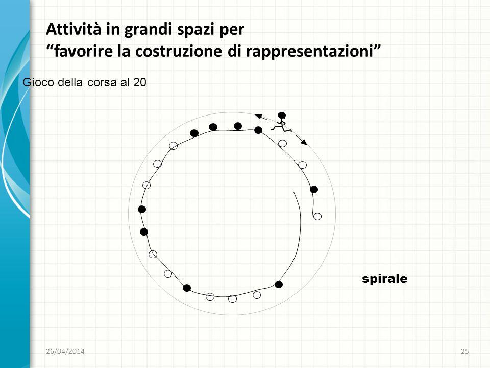 26/04/201425 favorire la costruzione di rappresentazioni Attività in grandi spazi per favorire la costruzione di rappresentazioni Gioco della corsa al 20 spirale