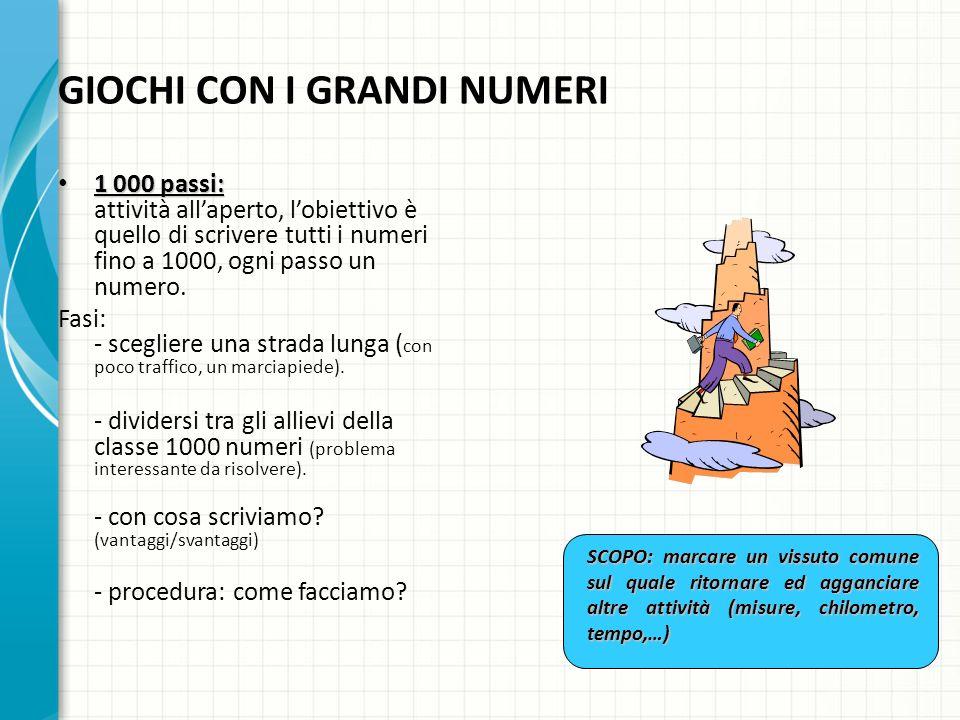 1 000 passi: 1 000 passi: attività allaperto, lobiettivo è quello di scrivere tutti i numeri fino a 1000, ogni passo un numero.