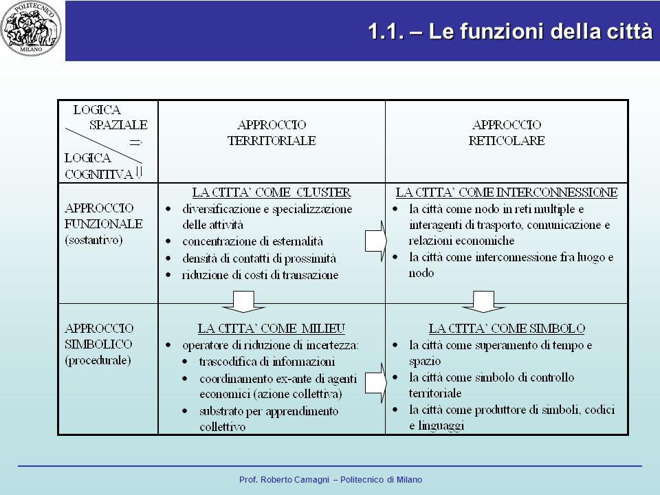 Prof. Roberto Camagni – Politecnico di Milano 1.1. – Le funzioni della città