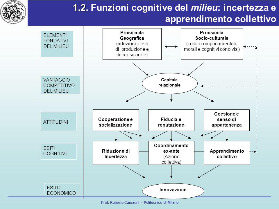 Prof. Roberto Camagni – Politecnico di Milano 1.2. 1.2. Funzioni cognitive del milieu: incertezza e apprendimento collettivo Prossimità Geografica (ri