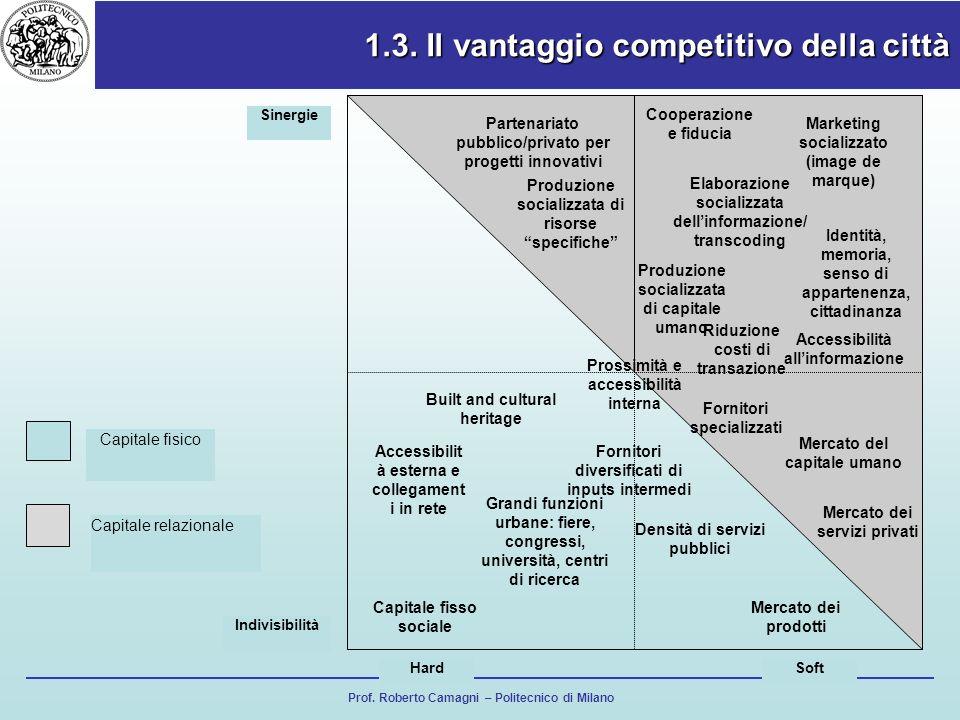 Prof. Roberto Camagni – Politecnico di Milano 1.3. Il vantaggio competitivo della città Capitale fisso sociale Densità di servizi pubblici Accessibili