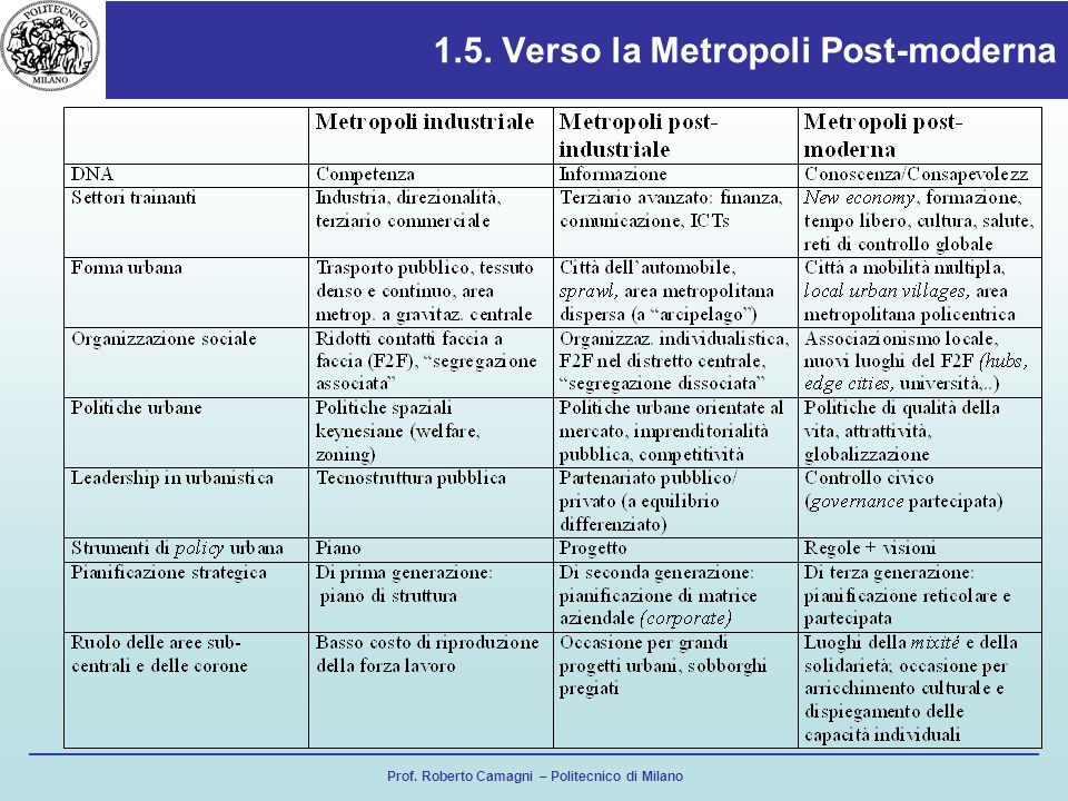 Prof. Roberto Camagni – Politecnico di Milano 1.5. Verso la Metropoli Post-moderna