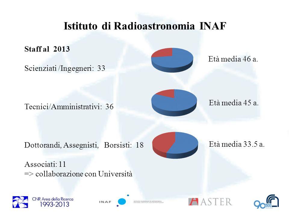 Istituto di Radioastronomia INAF Staff al 2013 Scienziati /Ingegneri: 33 Tecnici/Amministrativi: 36 Dottorandi, Assegnisti, Borsisti: 18 Associati: 11 => collaborazione con Università Età media 46 a.